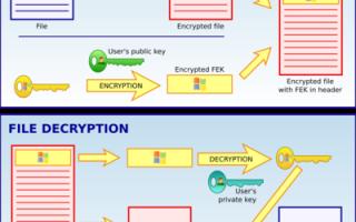 Шифрование данных программой EncFS в операционной системе Windows